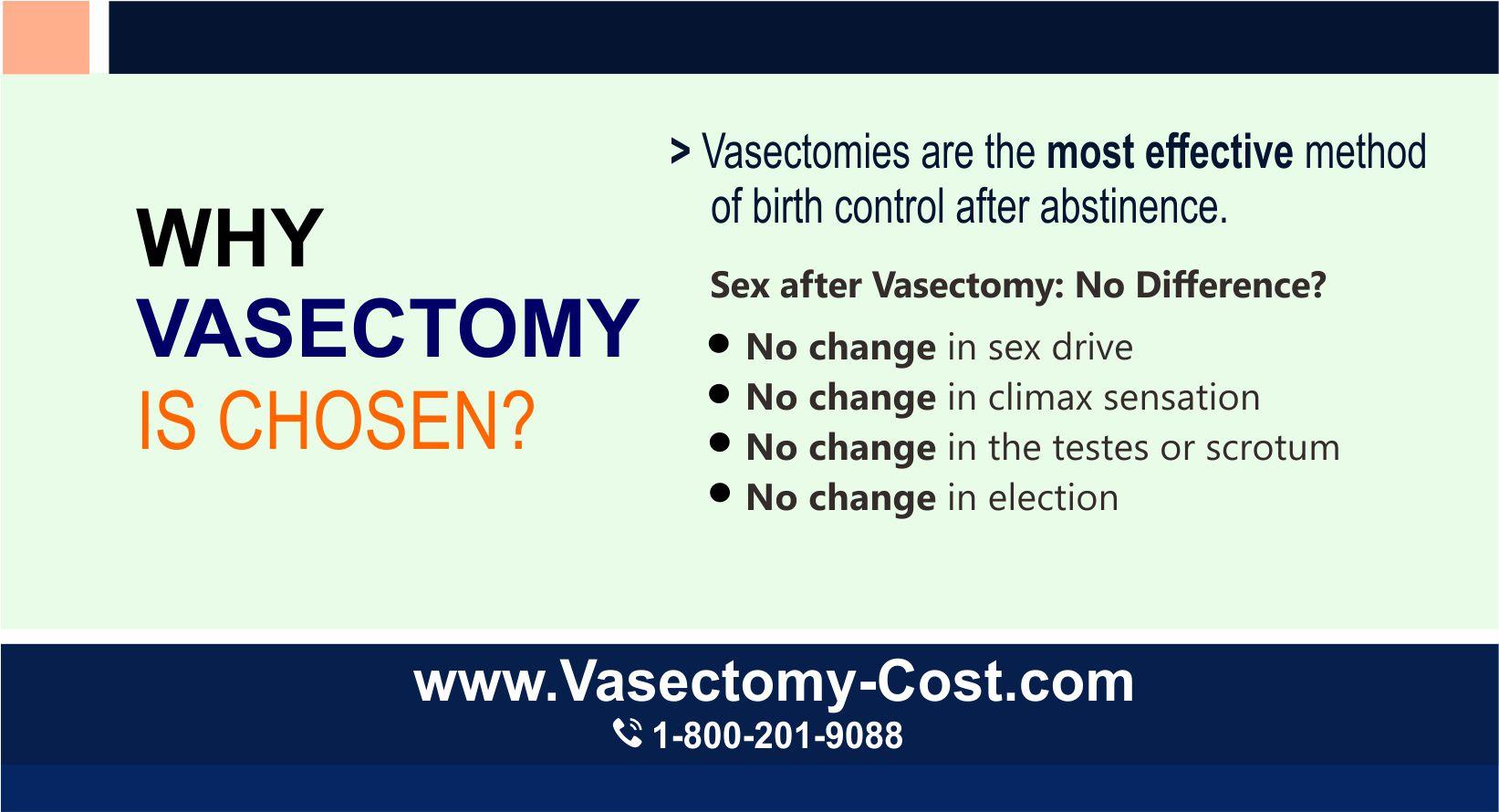 Vasectomy Procedure $790| Vasectomy Procedure Doctor